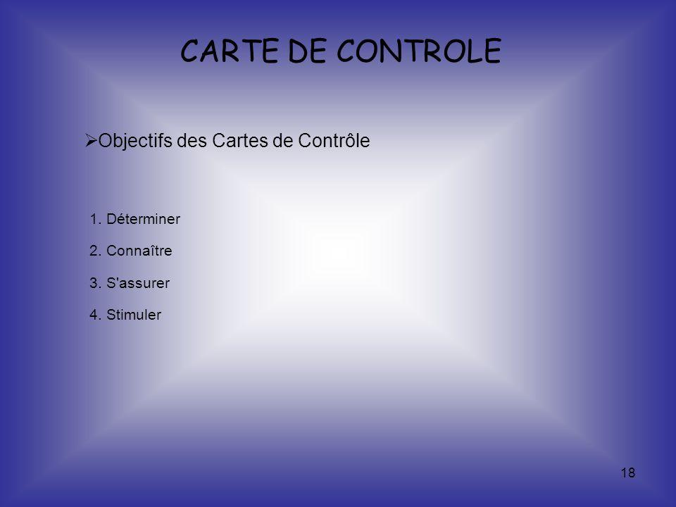 18 Objectifs des Cartes de Contrôle 1. Déterminer 2. Connaître 3. S'assurer 4. Stimuler CARTE DE CONTROLE