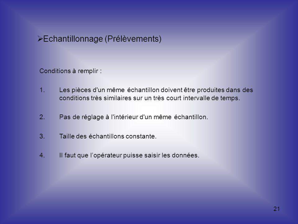21 Echantillonnage (Prélèvements) Conditions à remplir : 1.Les pièces d'un même échantillon doivent être produites dans des conditions très similaires