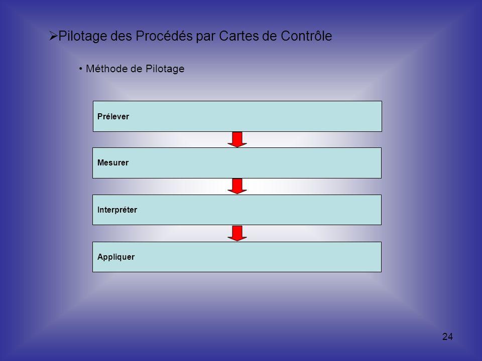 24 Pilotage des Procédés par Cartes de Contrôle Méthode de Pilotage Prélever Mesurer Interpréter Appliquer