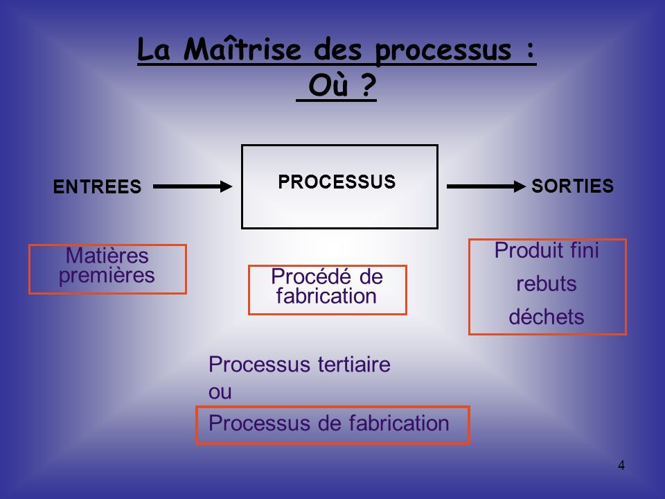 4 La Maîtrise des processus : Où ? PROCESSUS ENTREES SORTIES Matières premières Procédé de fabrication Produit fini rebuts déchets Processus de fabric