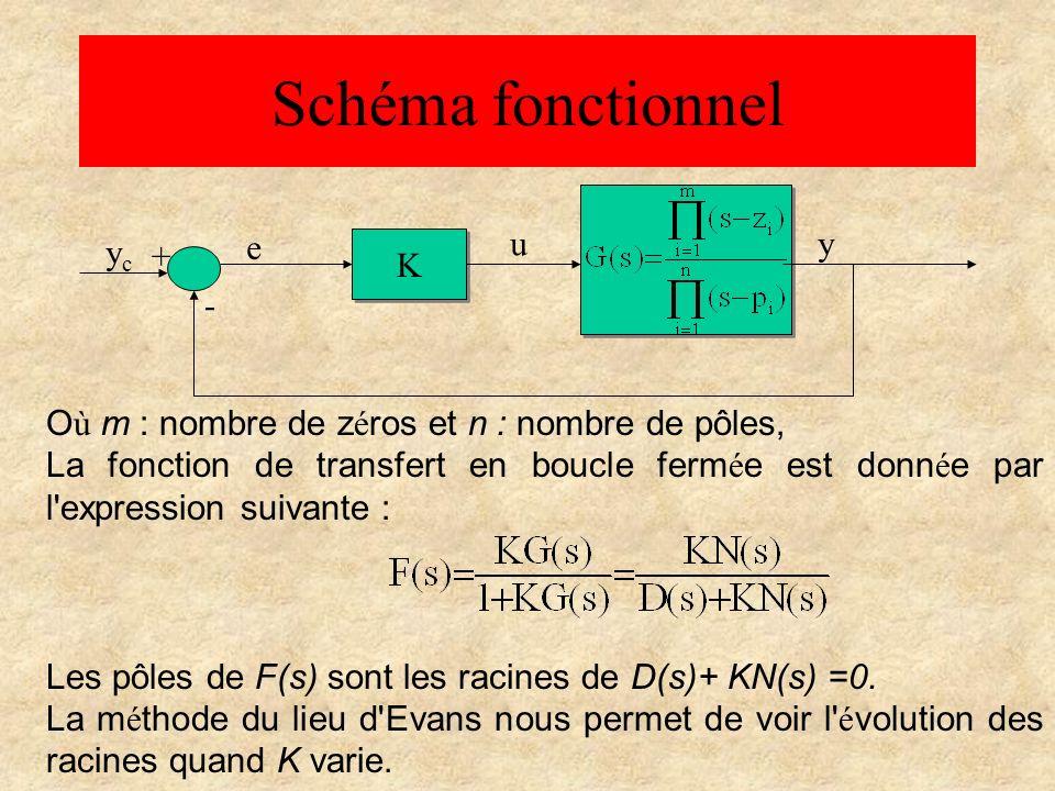 Schéma fonctionnel O ù m : nombre de z é ros et n : nombre de pôles, La fonction de transfert en boucle ferm é e est donn é e par l'expression suivant