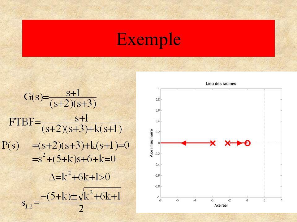 R è gles de synth è se du lieu d Evans 1) Le lieu d Evans est sym é trique par rapport à l axe r é el.