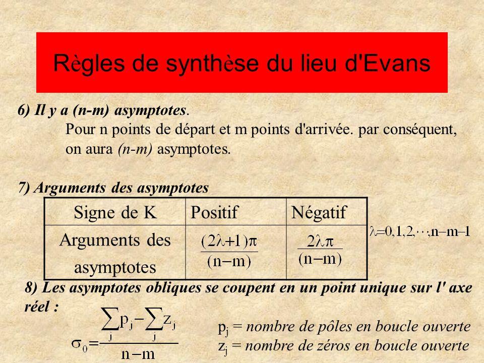 R è gles de synth è se du lieu d Evans 9) La tangente en un point de départ p k a pour argument : 10) La tangente en un point d arrivée z k a pour argument : 11) L intersection du lieu avec l axe imaginaire : Utiliser le critère de Routh