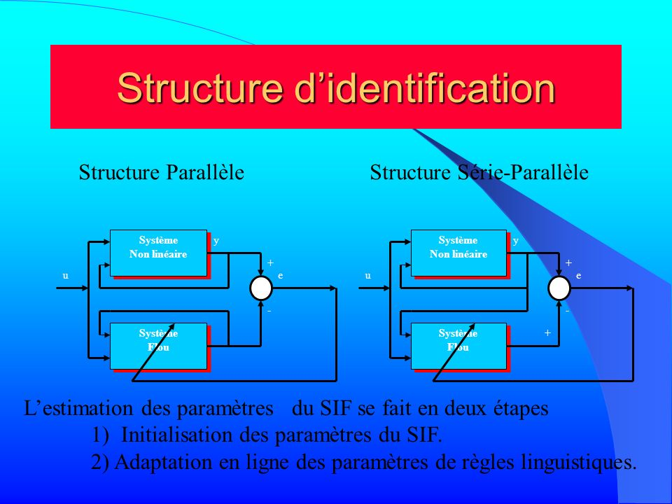 Structure didentification Système Non linéaire Système Non linéaire Système Flou Système Flou u + - y e Système Non linéaire Système Non linéaire Syst