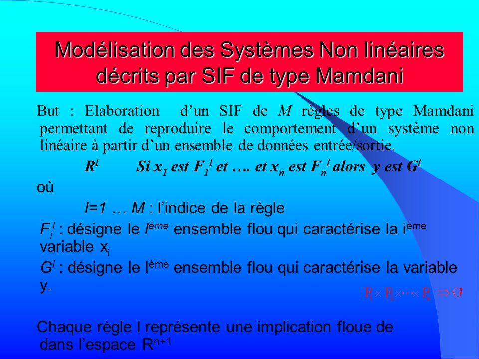 Modélisation des Systèmes Non linéaires décrits par SIF de type Mamdani Pour un vecteur entrée x=(x 1, ….,x n ) donné, en utilisant linférence de type Larsen (Sup-produit), l a sortie floue de la l ème règle est définie par la fonction dappartenance La sortie floue globale associée à lensemble de règles est : En utilisant la défuzzification par la méthode du centre de gravité :