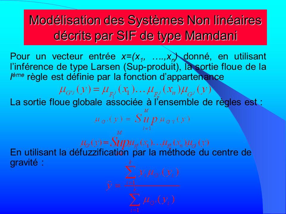 Modélisation des Systèmes Non linéaires décrits par SIF de type Mamdani Si on considère que les points modaux des valeurs floues de la sortie G l (l=1, ….,M) ( ) pour calculer le centre de gravité( ), on a avec est la valeur modale de la valeur floue G l