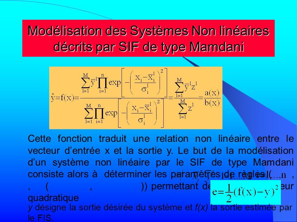 Modélisation des Systèmes Non linéaires décrits par SIF de type Mamdani Cette fonction traduit une relation non linéaire entre le vecteur dentrée x et