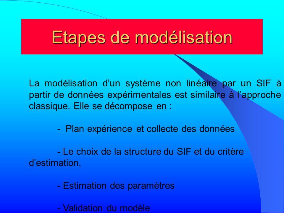 Etapes de modélisation La modélisation dun système non linéaire par un SIF à partir de données expérimentales est similaire à lapproche classique. Ell