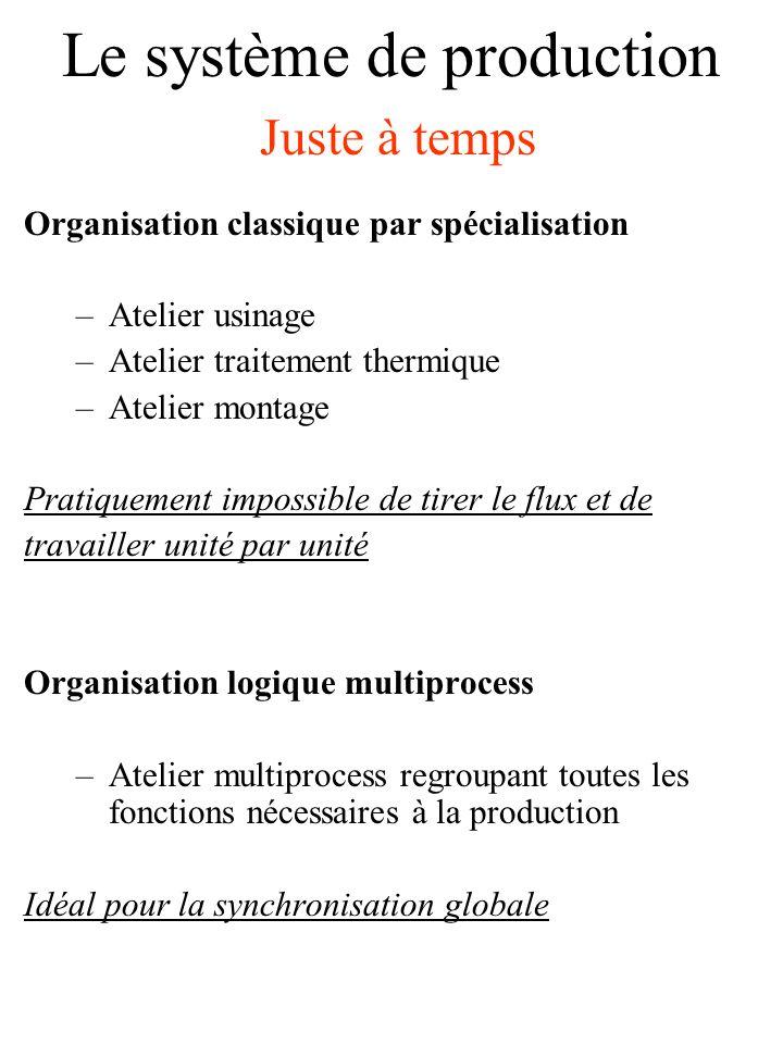 Le système de production Juste à temps Unité par unité synchronisée Il faut tendre à faire travailler toute lusine au même rythme.