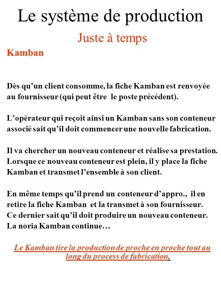 Le système de production Juste à temps Kamban Principe Système à base détiquettes ou de fiches.