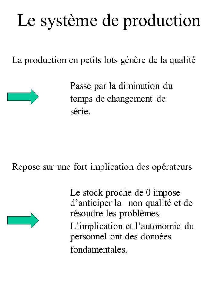Le système de production Juste à temps Kamban Dès quun client consomme, la fiche Kamban est renvoyée au fournisseur (qui peut être le poste précédent).