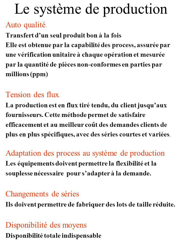 Le système de production Juste à temps Le takt time (tempo) Production unité par unité au rythme précis de la demande du client.