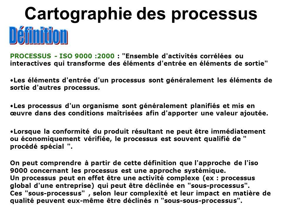 Cartographie des processus PROCESSUS - ISO 9000 :2000 :