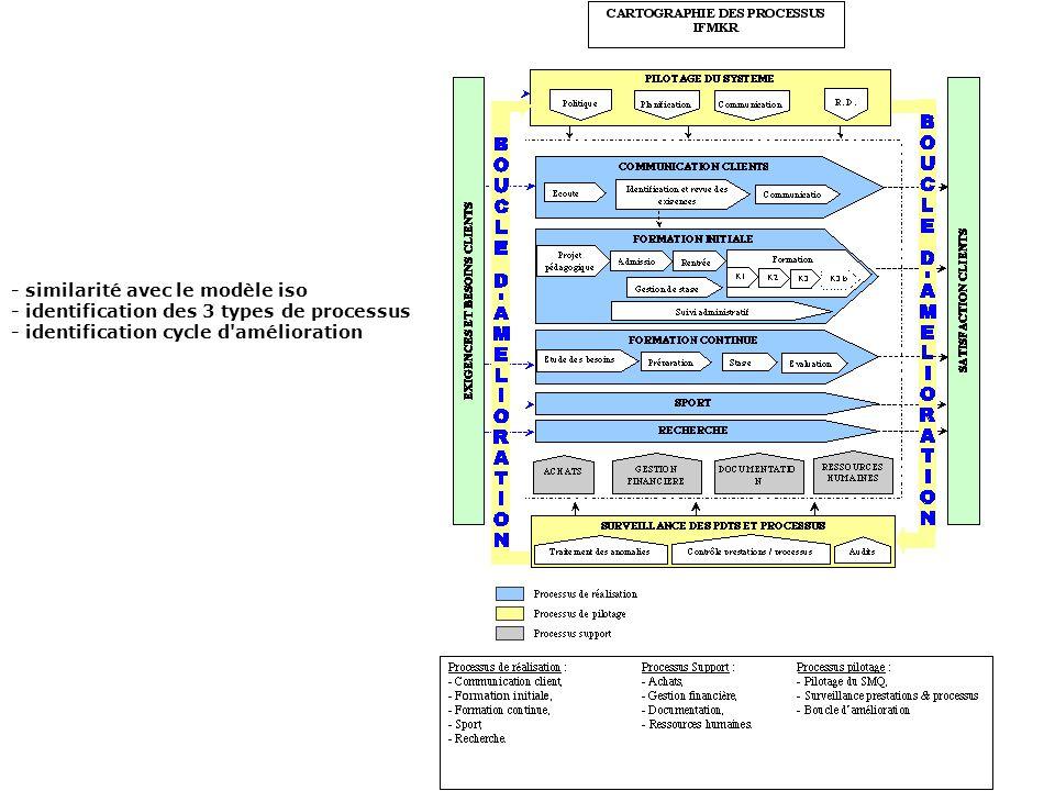 - similarité avec le modèle iso - identification des 3 types de processus - identification cycle d'amélioration