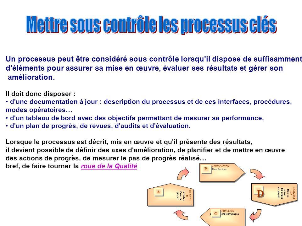 Un processus peut être considéré sous contrôle lorsqu'il dispose de suffisamment d'éléments pour assurer sa mise en œuvre, évaluer ses résultats et gé