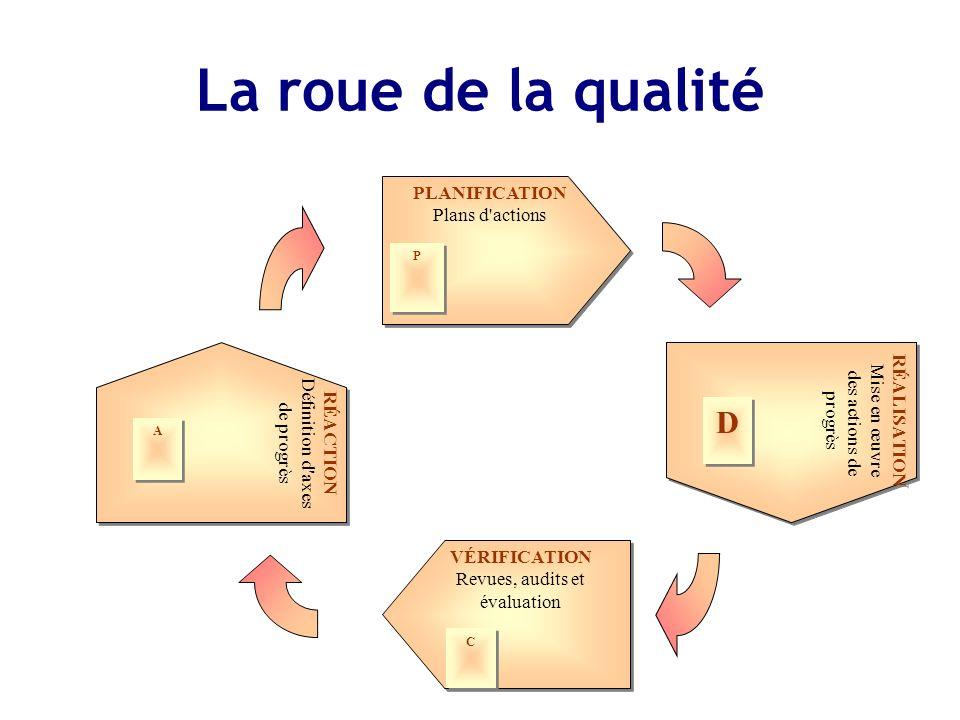 La roue de la qualité PLANIFICATION Plans d'actions PLANIFICATION Plans d'actions P P VÉRIFICATION Revues, audits et évaluation VÉRIFICATION Revues, a