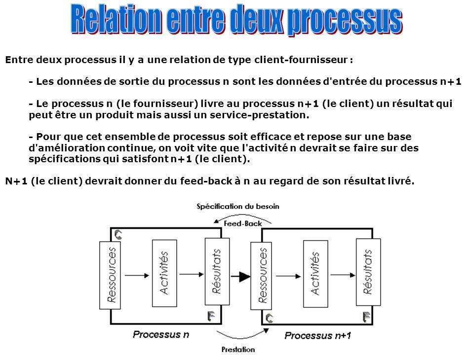Entre deux processus il y a une relation de type client-fournisseur : - Les données de sortie du processus n sont les données d'entrée du processus n+