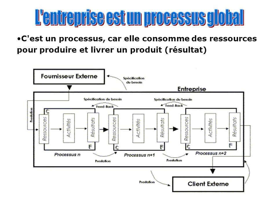 C'est un processus, car elle consomme des ressources pour produire et livrer un produit (résultat)