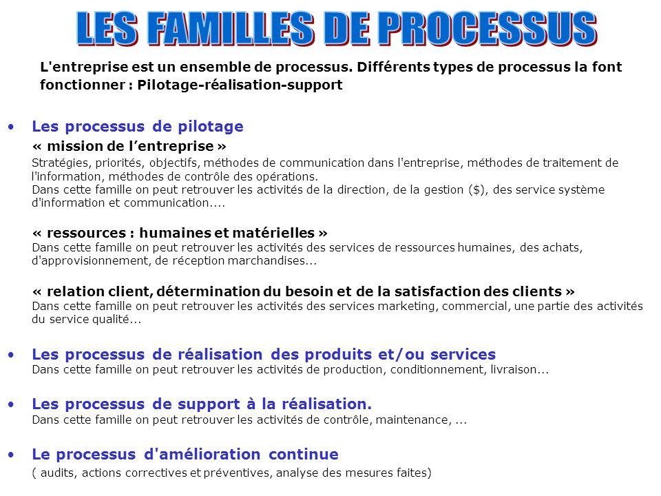 L'entreprise est un ensemble de processus. Différents types de processus la font fonctionner : Pilotage-réalisation-support Les processus de pilotage