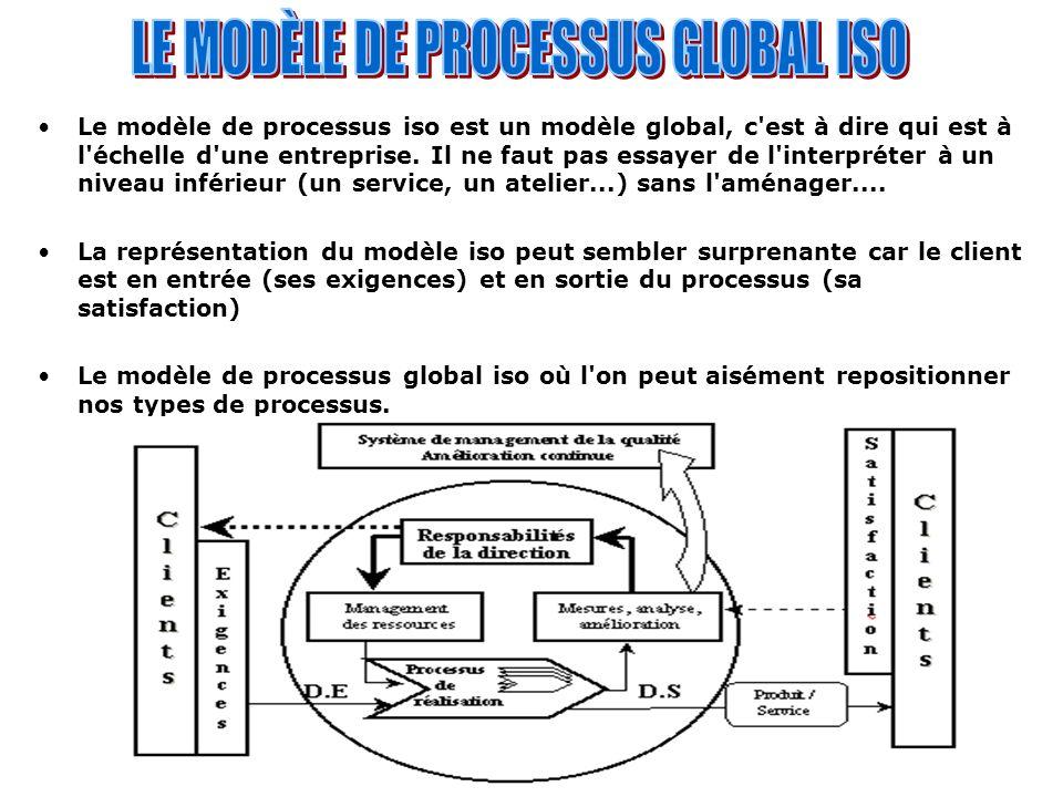 Le modèle de processus iso est un modèle global, c'est à dire qui est à l'échelle d'une entreprise. Il ne faut pas essayer de l'interpréter à un nivea