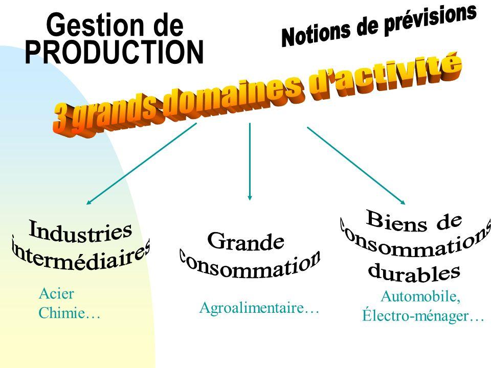 Gestion de PRODUCTION Acier Chimie… Agroalimentaire… Automobile, Électro-ménager…