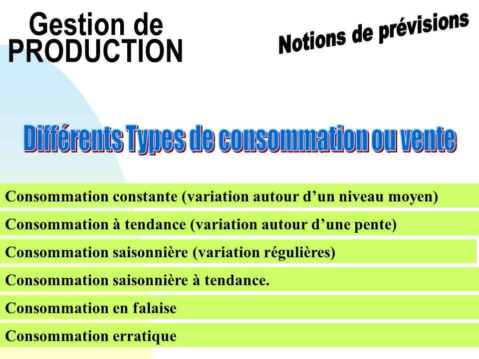 Gestion de PRODUCTION Consommation constante (variation autour dun niveau moyen) Consommation à tendance (variation autour dune pente) Consommation sa