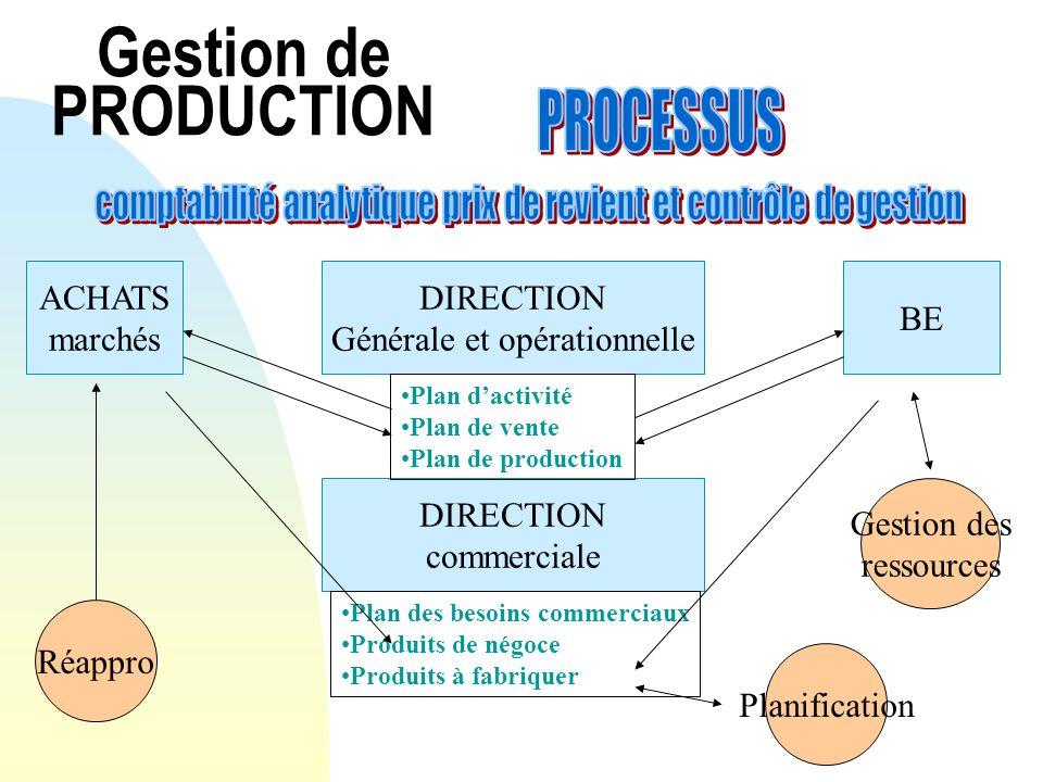 Gestion de PRODUCTION ACHATS marchés DIRECTION Générale et opérationnelle BE DIRECTION commerciale Réappro Plan dactivité Plan de vente Plan de produc