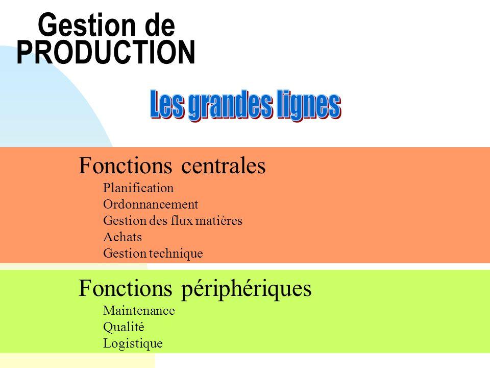 Gestion de PRODUCTION Fonctions centrales Planification Ordonnancement Gestion des flux matières Achats Gestion technique Fonctions périphériques Main