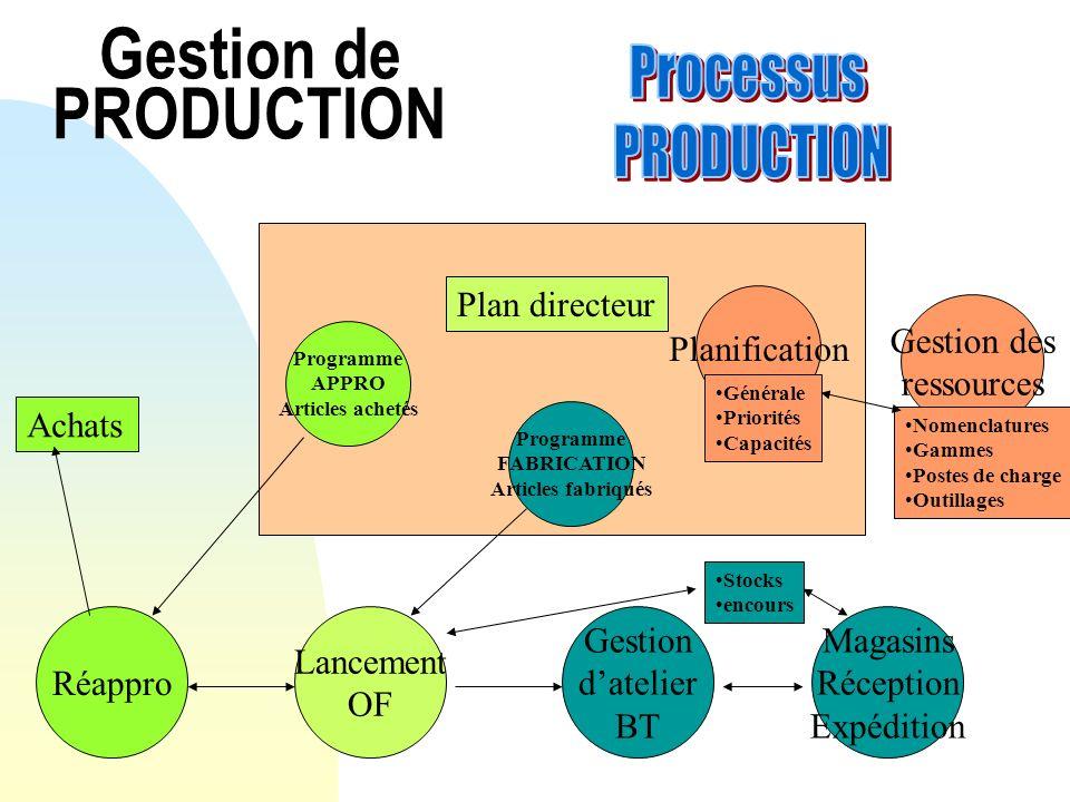Gestion de PRODUCTION Plan directeur Gestion des ressources Planification Nomenclatures Gammes Postes de charge Outillages Générale Priorités Capacité