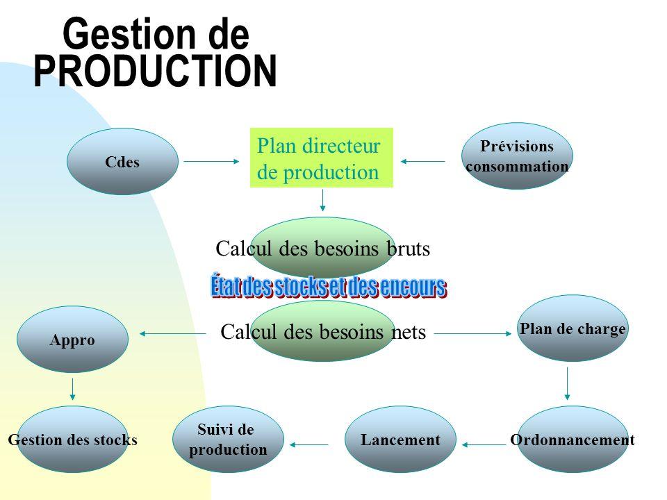 Gestion de PRODUCTION Plan directeur de production Calcul des besoins nets Prévisions consommation Cdes Calcul des besoins bruts Gestion des stocks Ap