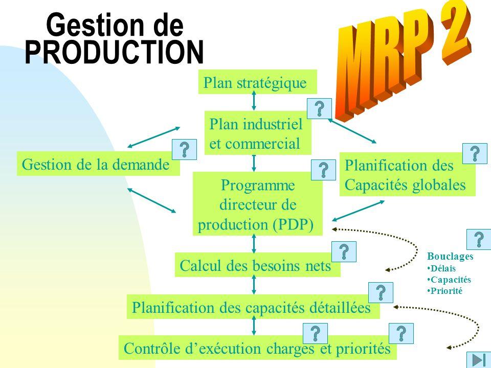 Gestion de PRODUCTION Plan stratégique Gestion de la demande Planification des Capacités globales Programme directeur de production (PDP) Calcul des b