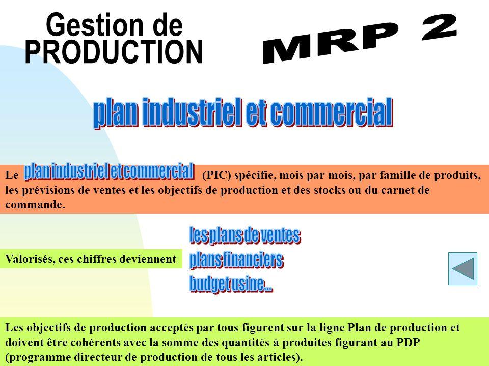 Gestion de PRODUCTION Les objectifs de production acceptés par tous figurent sur la ligne Plan de production et doivent être cohérents avec la somme d