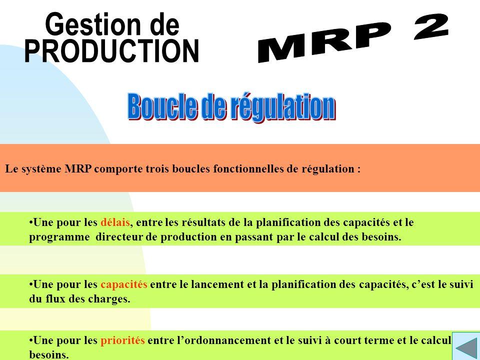 Gestion de PRODUCTION Le système MRP comporte trois boucles fonctionnelles de régulation : Une pour les délais, entre les résultats de la planificatio