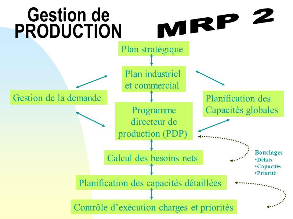 Gestion de PRODUCTION Plan stratégique Plan industriel et commercial Programme directeur de production (PDP) Calcul des besoins nets Planification des