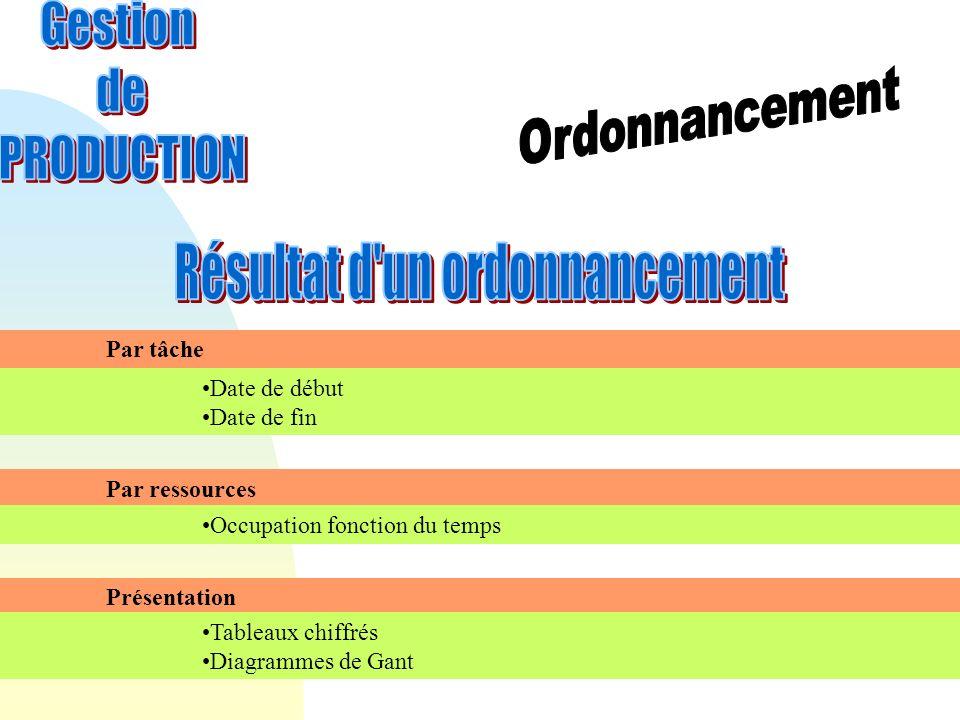 Par tâche Date de début Date de fin Par ressources Occupation fonction du temps Présentation Tableaux chiffrés Diagrammes de Gant