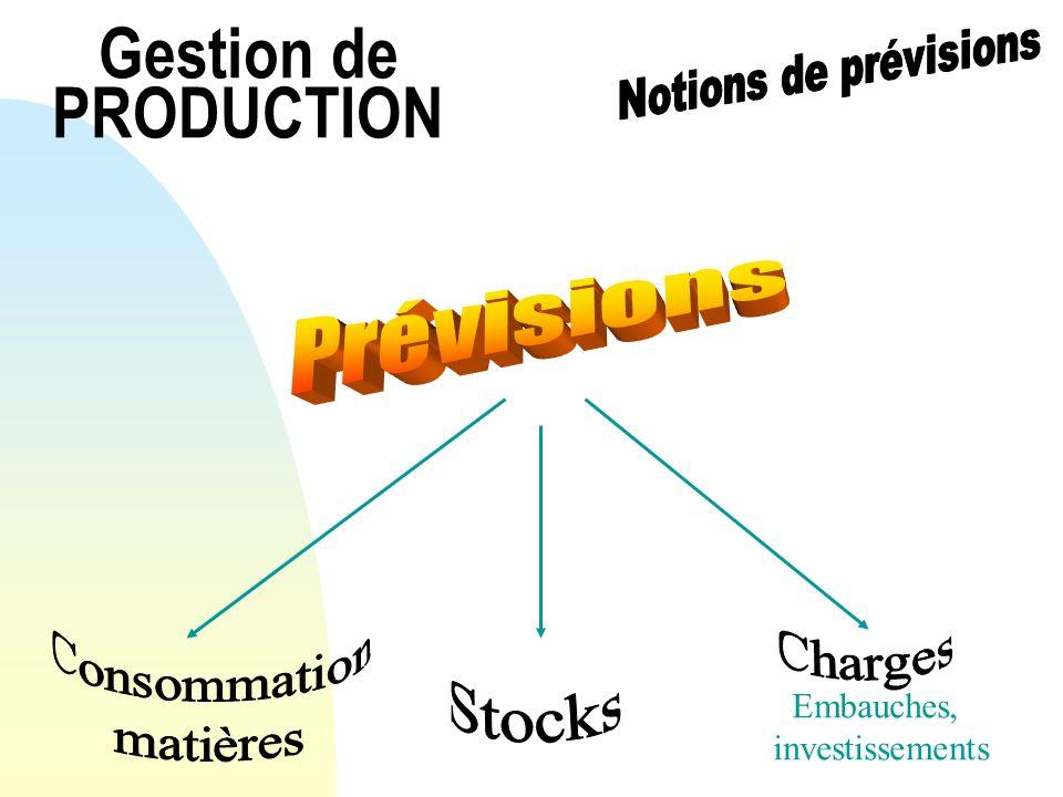 Gestion de PRODUCTION Court terme Moyen terme Long terme Micro-économique (entreprise, marché) Macro-économique (Branche, structurel) Qualitative (jugement humain) Quantitative (formalisation, estimation)