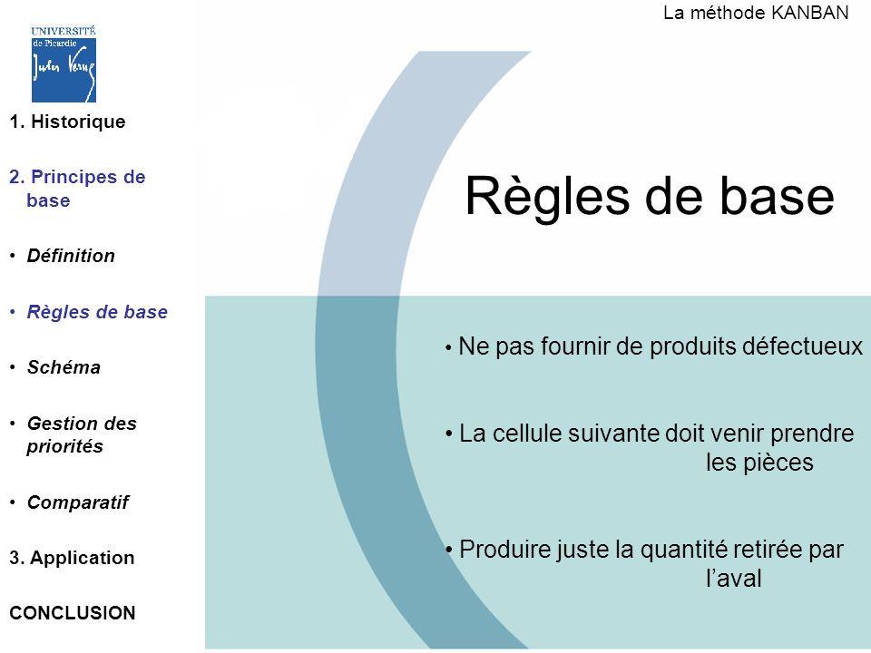 Règles de base Ne pas fournir de produits défectueux La cellule suivante doit venir prendre les pièces Produire juste la quantité retirée par laval La