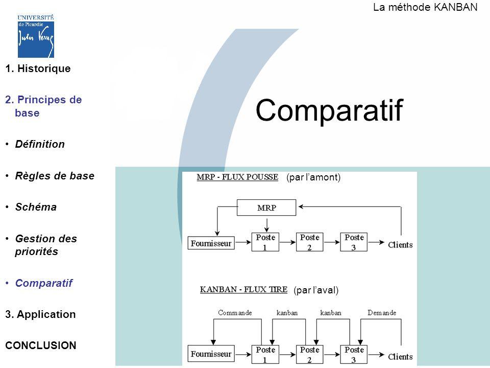 Comparatif (par lamont) (par laval) La méthode KANBAN 1. Historique 2. Principes de base Définition Règles de base Schéma Gestion des priorités Compar