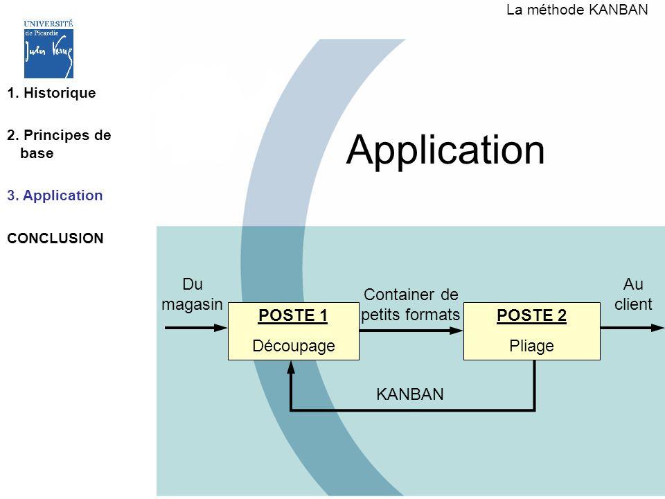 Application POSTE 1 Découpage POSTE 2 Pliage KANBAN Container de petits formats Du magasin Au client La méthode KANBAN 1. Historique 2. Principes de b