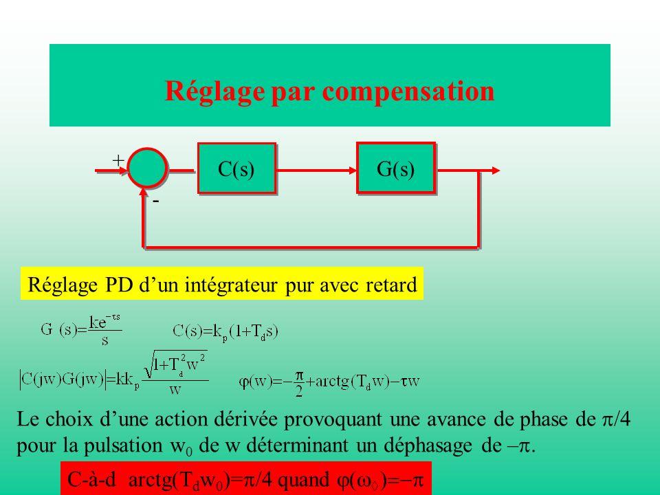 Réglage par compensation Réglage PD dun intégrateur pur avec retard Le choix dune action dérivée provoquant une avance de phase de /4 pour la pulsatio