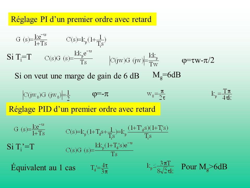 Réglage PI dun premier ordre avec retard Si T i =T = w- /2 Si on veut une marge de gain de 6 dB M g =6dB =- Réglage PID dun premier ordre avec retard