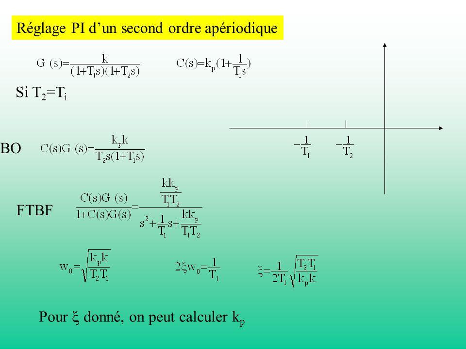 Réglage PI dun second ordre apériodique Si T 2 =T i BO FTBF Pour donné, on peut calculer k p