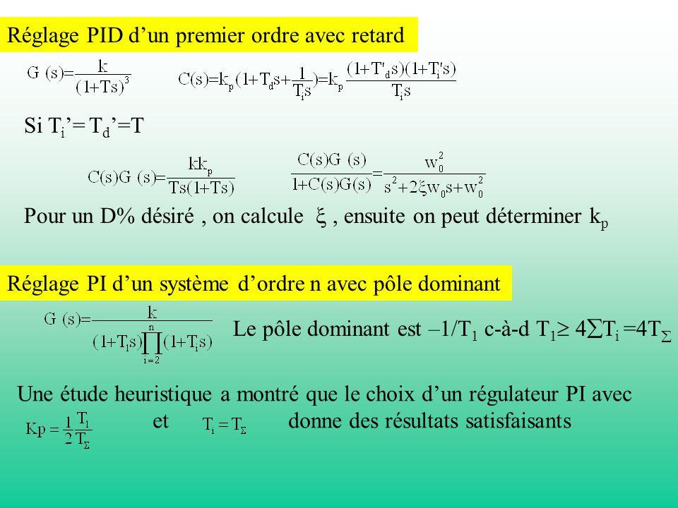 Si T i = T d =T Réglage PID dun premier ordre avec retard Pour un D% désiré, on calcule, ensuite on peut déterminer k p Réglage PI dun système dordre