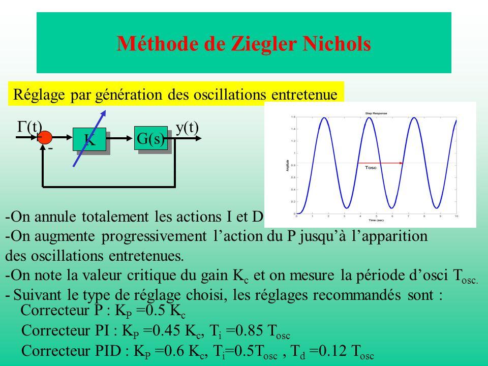 Méthode de Ziegler Nichols Réglage par génération des oscillations entretenue K K G(s) (t) y(t) - + -On annule totalement les actions I et D. -On augm