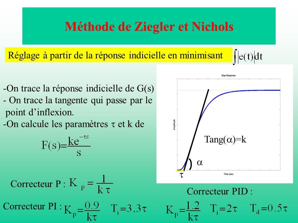 Méthode de Ziegler et Nichols -On trace la réponse indicielle de G(s) - On trace la tangente qui passe par le point dinflexion. -On calcule les paramè