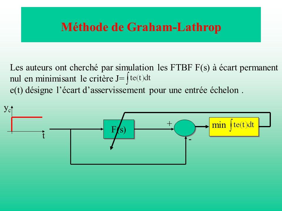 Méthode de Graham-Lathrop Les auteurs ont cherché par simulation les FTBF F(s) à écart permanent nul en minimisant le critère J= e(t) désigne lécart d