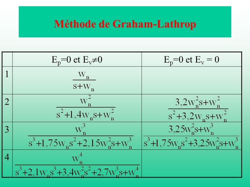 Méthode de Graham-Lathrop E p =0 et E v 0 E p =0 et E v = 0 1 2 3 4