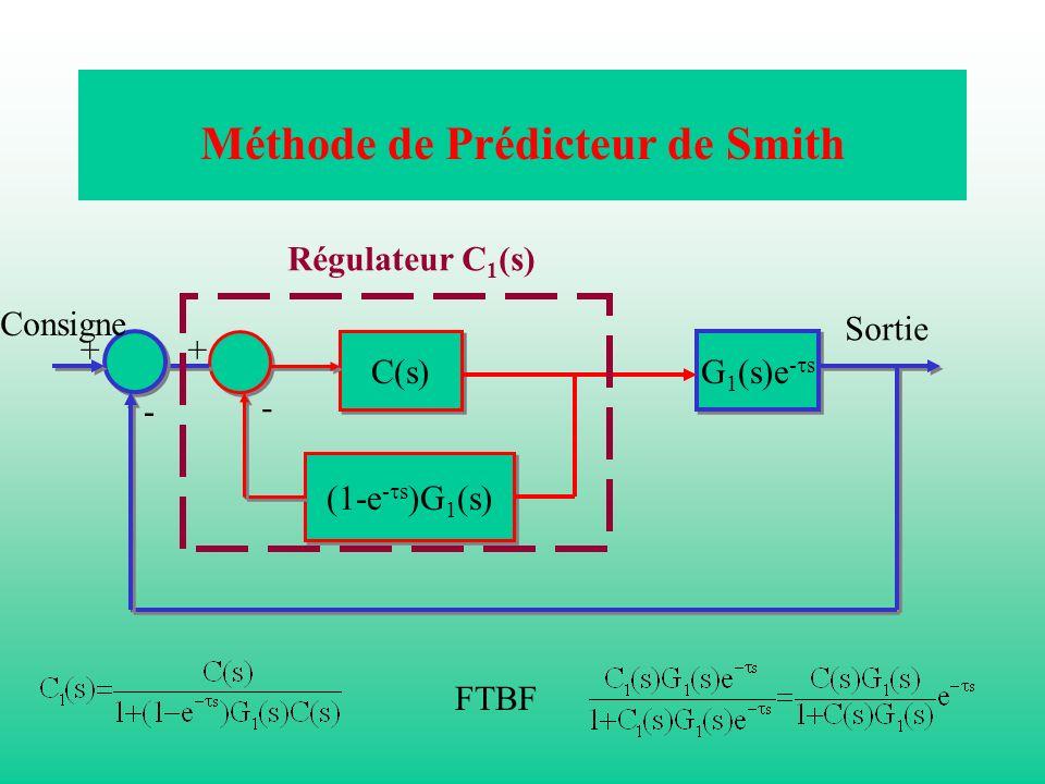 Méthode de Prédicteur de Smith C(s) (1-e - s )G 1 (s) G 1 (s)e - s - ++ - Consigne Sortie Régulateur C 1 (s) FTBF