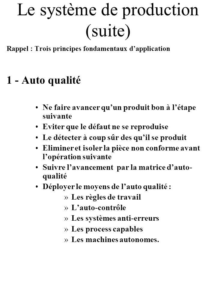 Le système de production (suite) Rappel : Trois principes fondamentaux dapplication 1 - Auto qualité Ne faire avancer quun produit bon à létape suivan