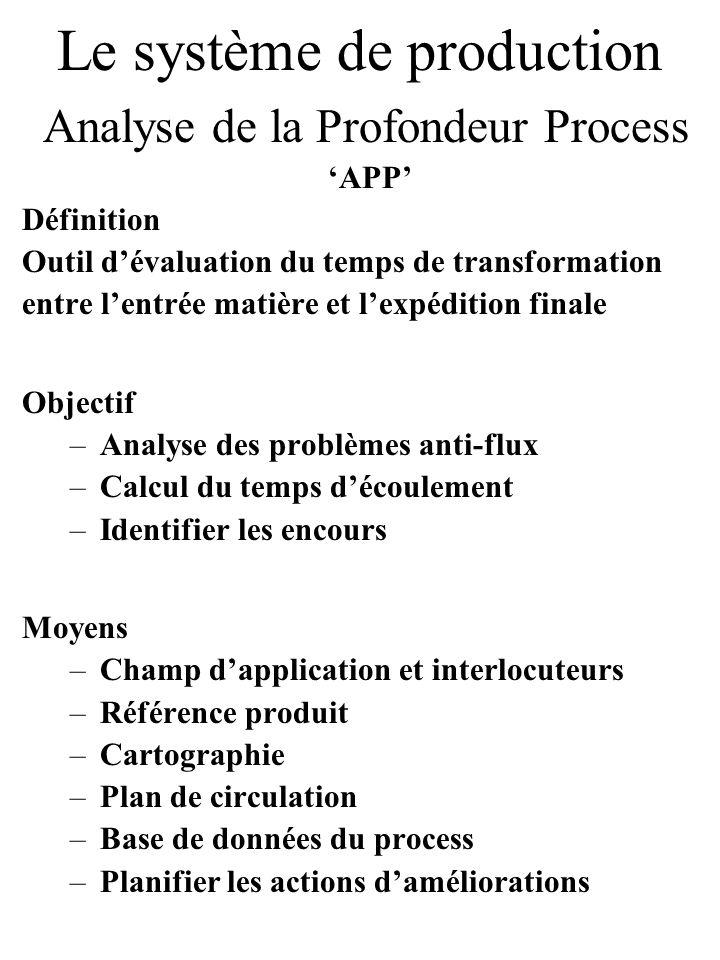 Le système de production Analyse de la Profondeur Process APP Définition Outil dévaluation du temps de transformation entre lentrée matière et lexpédi